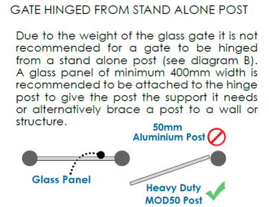 Gate Install Tip - Rnd Post